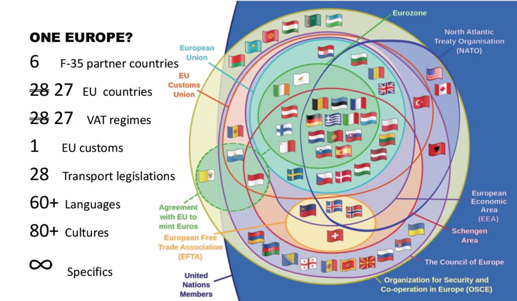 JSF blauwdruk - complexiteit regelgeving EU
